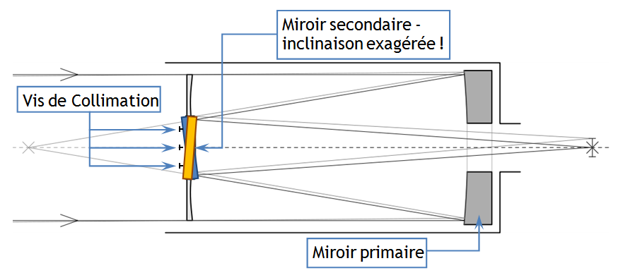 position miroirs SCT